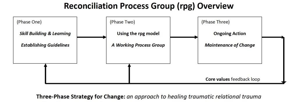 rpg_flow_chart